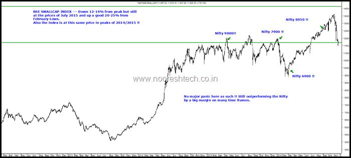 BSE Small cap Index