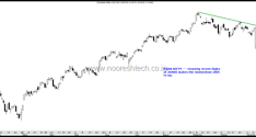 Nifty and Bank Nifty Technical View