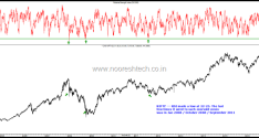 Nifty RSI as oversold as 2008/2011 – But Midcaps/Smallcaps No Major Correction. Bottoming Out ?