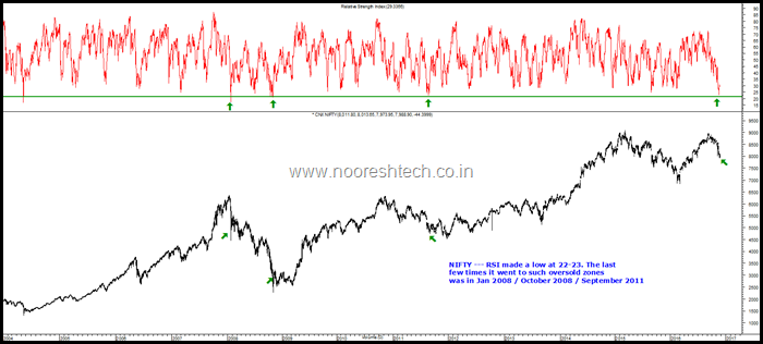 Nifty RSI Oversold