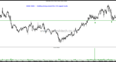 Stocks on Radar – Exide Inds , Maruti, Adani Ports , Castrol, Eicher Motors, Mahindra & Mahindra, Shriram Transport, Titan