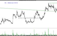 Stocks on Radar – Bharti Airtel , BEL, AIA Engineering , KPR Mills , Lupin , MRPL, Shemaroo, Shilpa Medicare , TRIL