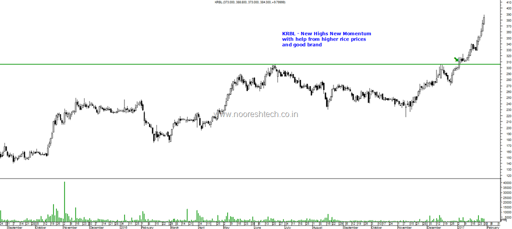 Rice Stocks Krbl Lt Foods Daawat Example Of Momentum In All