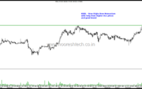 Rice Stocks- KRBL, LT Foods ( Daawat) – Example of Momentum in All Time Highs