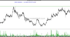 Stocks on Radar – Camlin Fine , Coromandel International, EID Parry, Exide Inds, ITC Limited , Savita Oil, Vinati Organics