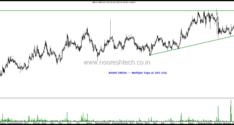 Stocks on Radar – KPR Mills, KEC Intl, Kalpataru, Gayatri Projects, Future Consumer , Asahi India