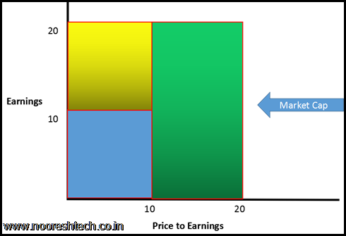 Market Cap 2