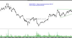 Stocks on Radar–Welspun Corp, Hinduja Global, Bombay Dyeing , LIC Housing, Adani Ports