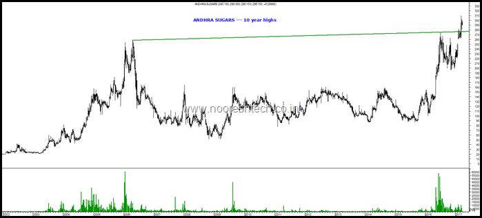 Andhra Sugars Blog