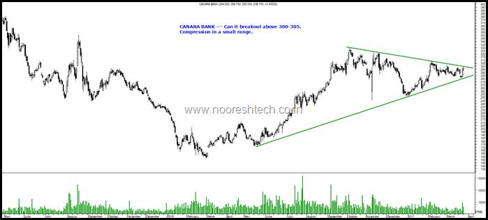 Canara Bank b