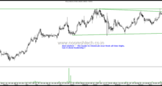 Sector Leaders near Breakouts – UPL Limited, GAIL India, Balrampur Chini, Atul Limited