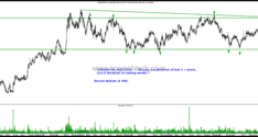 Sector in Focus – FMCG – Hindustan Unilever, Godrej Consumer , Britannia, Marico & ITC Limited