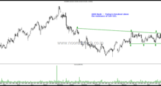 Stocks on Radar – Tech Mahindra, ICICI Bank, HDFC Limited, Bharti Airtel , Bajaj Auto , Axis Bank