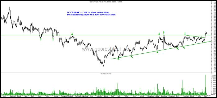 ICICI Bank Blog