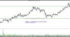 Stocks on Radar – TV 18, Max Financial, Bharti Airtel, Bharat Bijlee, Jubilant Foodworks & Marico