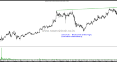 Stocks on Radar–Jamna Auto, Lakshmi Machine Works & Muthoot Finance