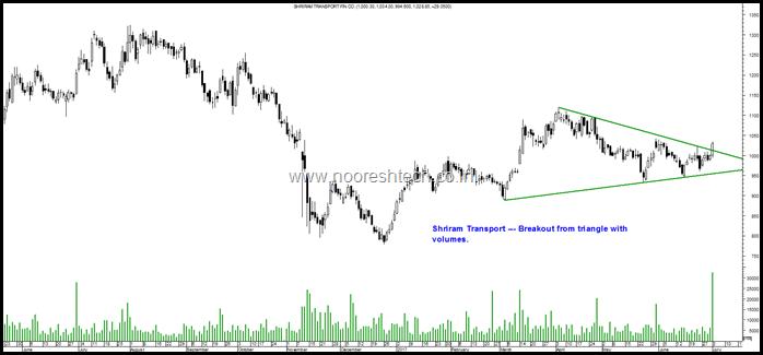 Shriram Transport
