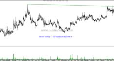 Stocks on Radar–Dabur India, Shriram Transport,Skipper India, Triveni Turbines