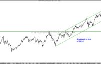 World Indices on a High !! Dow Jones, S&P 500, Dollar Index, Dax,Ftse, Taiwan, Thailand, Korea, Brazil, Nikkei etc.