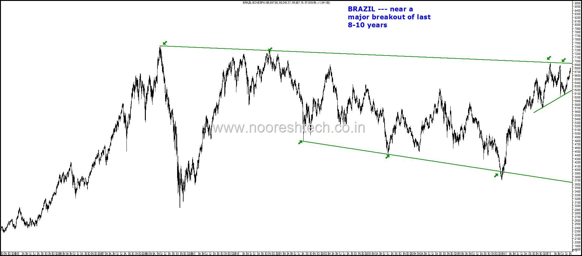 Brazil Breakout
