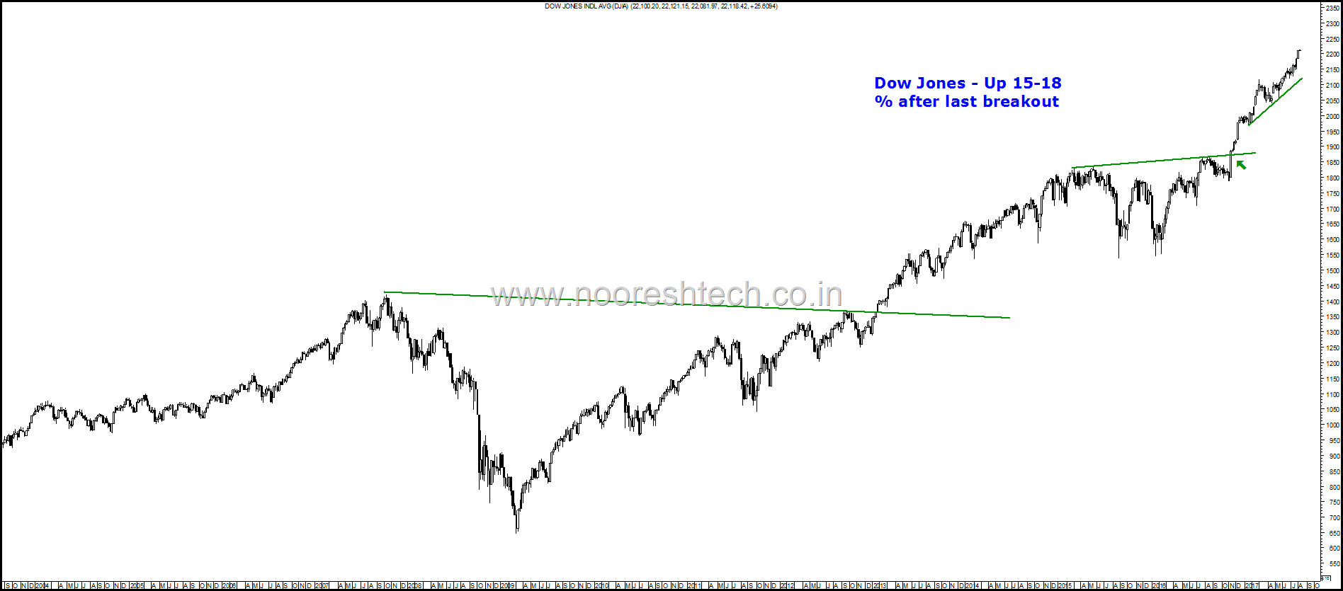 Dow Jones Riding