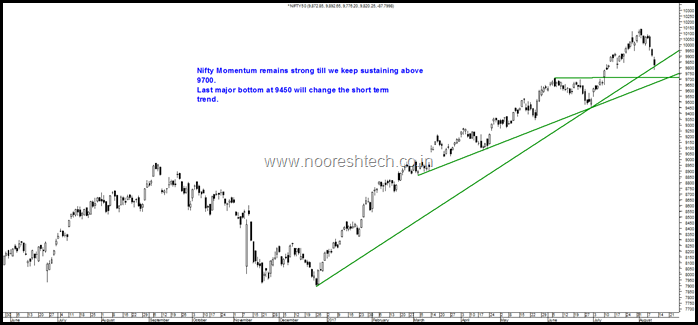 Nifty 9700