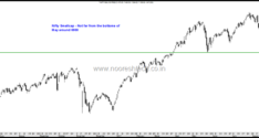 Nifty Index View and Other Indices–Correction or Trend Change ?
