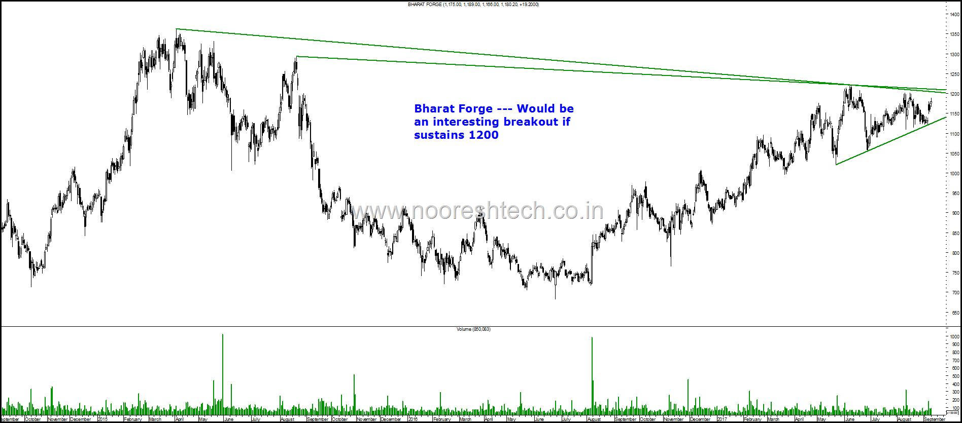 Bharat Forge Blog