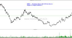 Stocks on Radar–Dish TV , Nava Bharat Ventures, Prozone Intu, Reliance Capital, Reliance Infra, VSSL, GMDC.