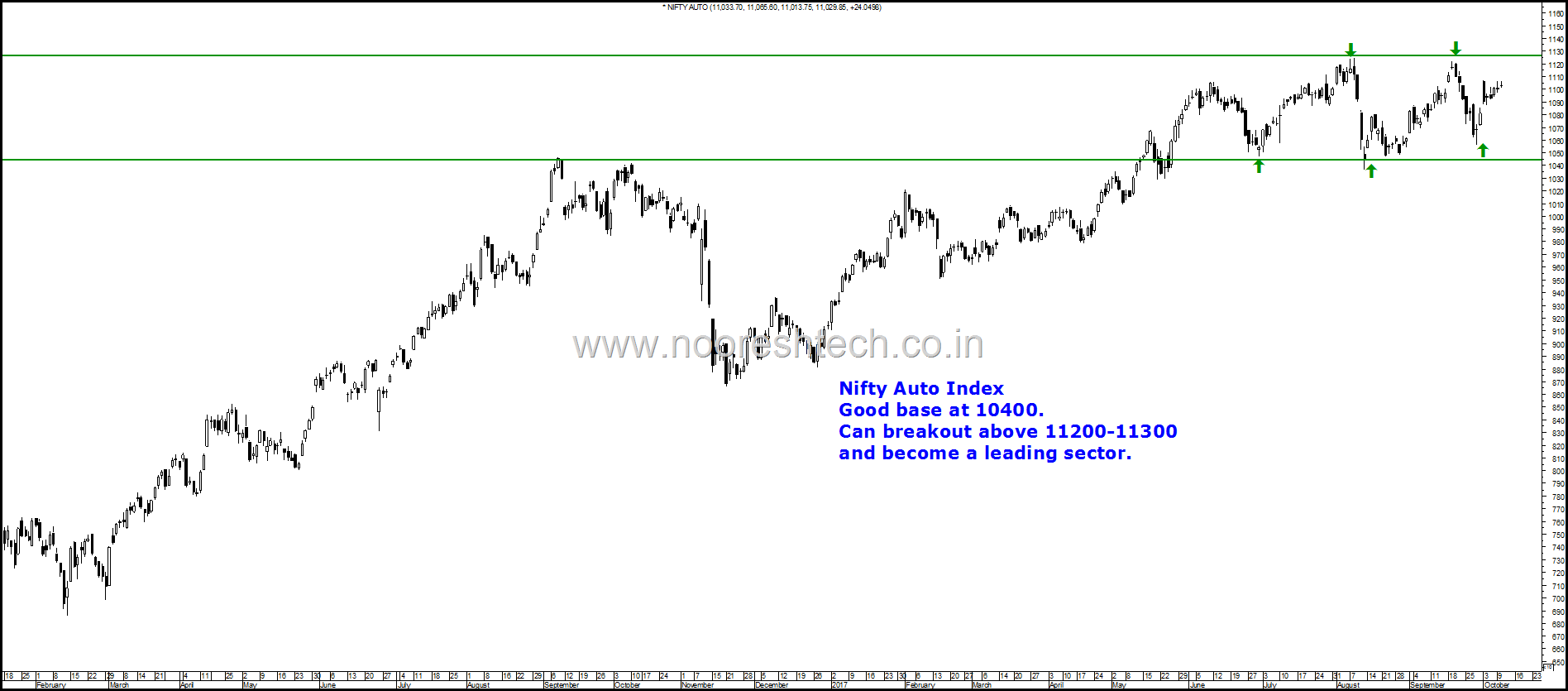 Nifty Auto Index Blog