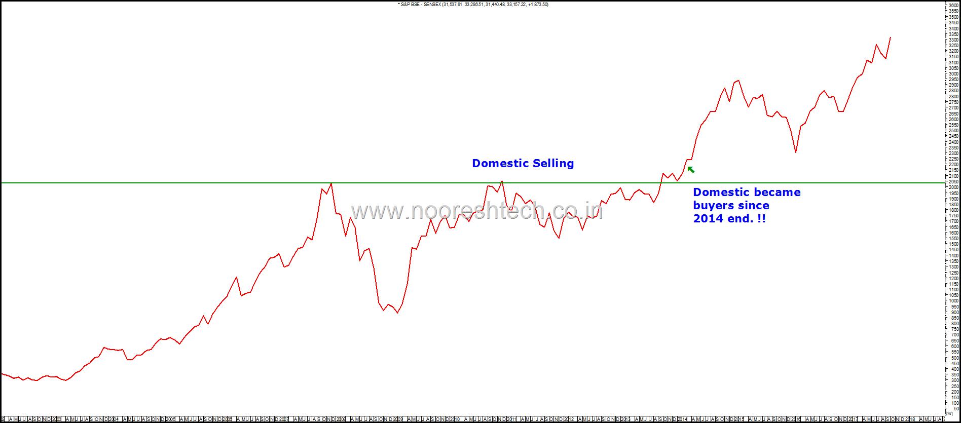 Sensex Close DIIs