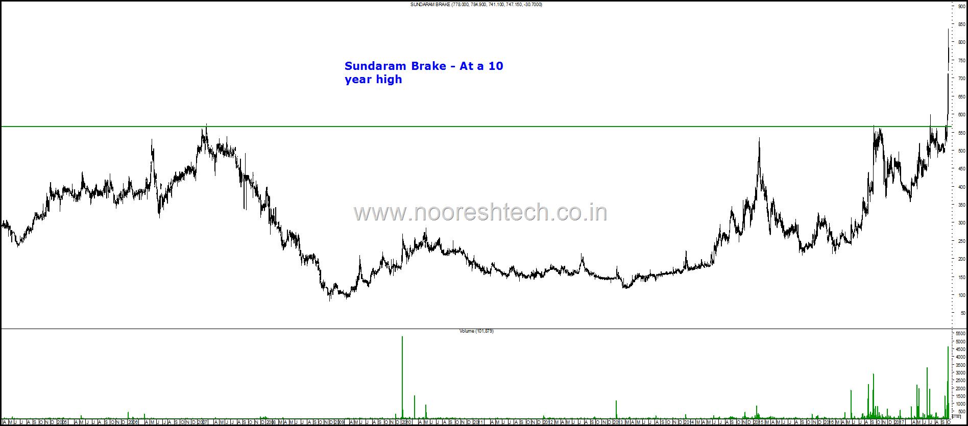 Sundaram Brake Blog