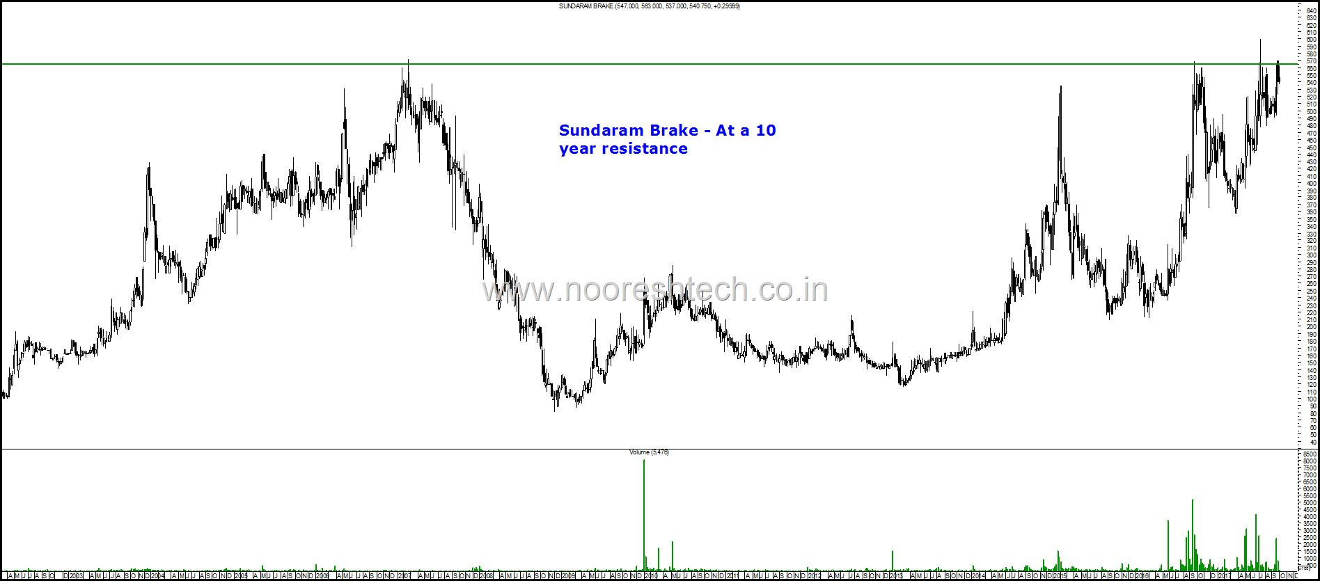 Sundaram Brake