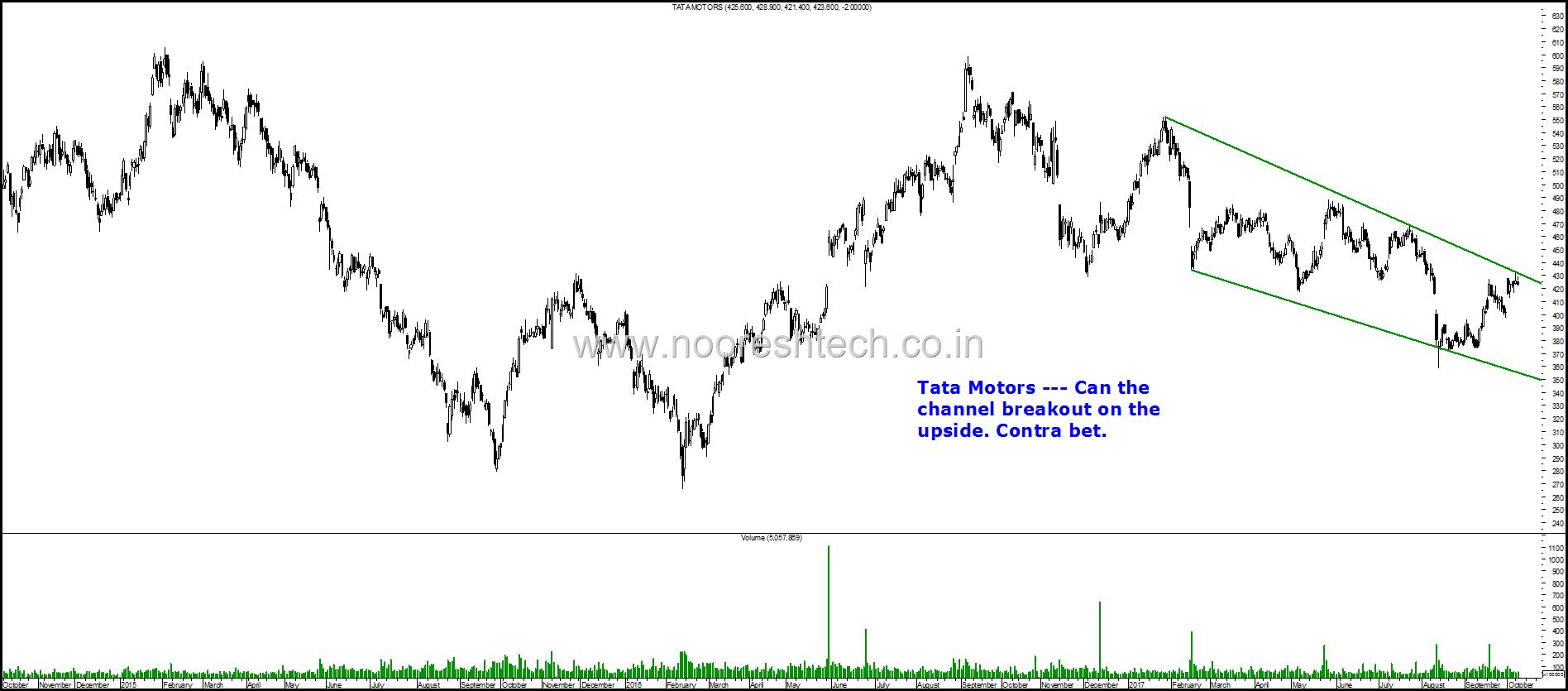 Tata Motors Blog