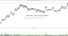 Technical Charts–Arshiya , Bharat Bijlee, Dabur , Prestige , Taj GVK , Sundaram Brake, Thomas Cook. Online Technical Analysis Training 8th October
