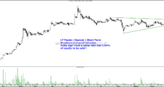Technical Charts–Ambuja Cements, Ceat Limited , HDFC Limited, Larsen and Toubro & LT Foods