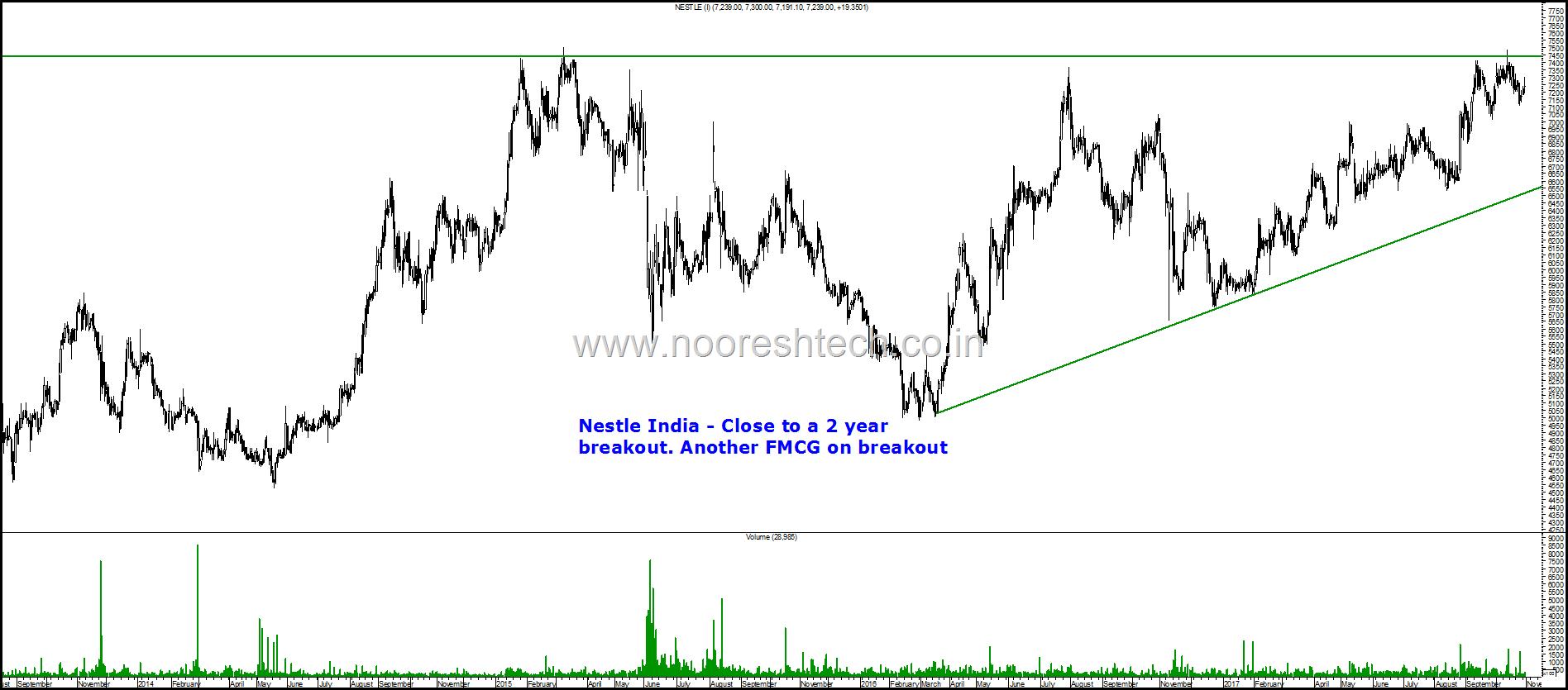 Nestle India blog