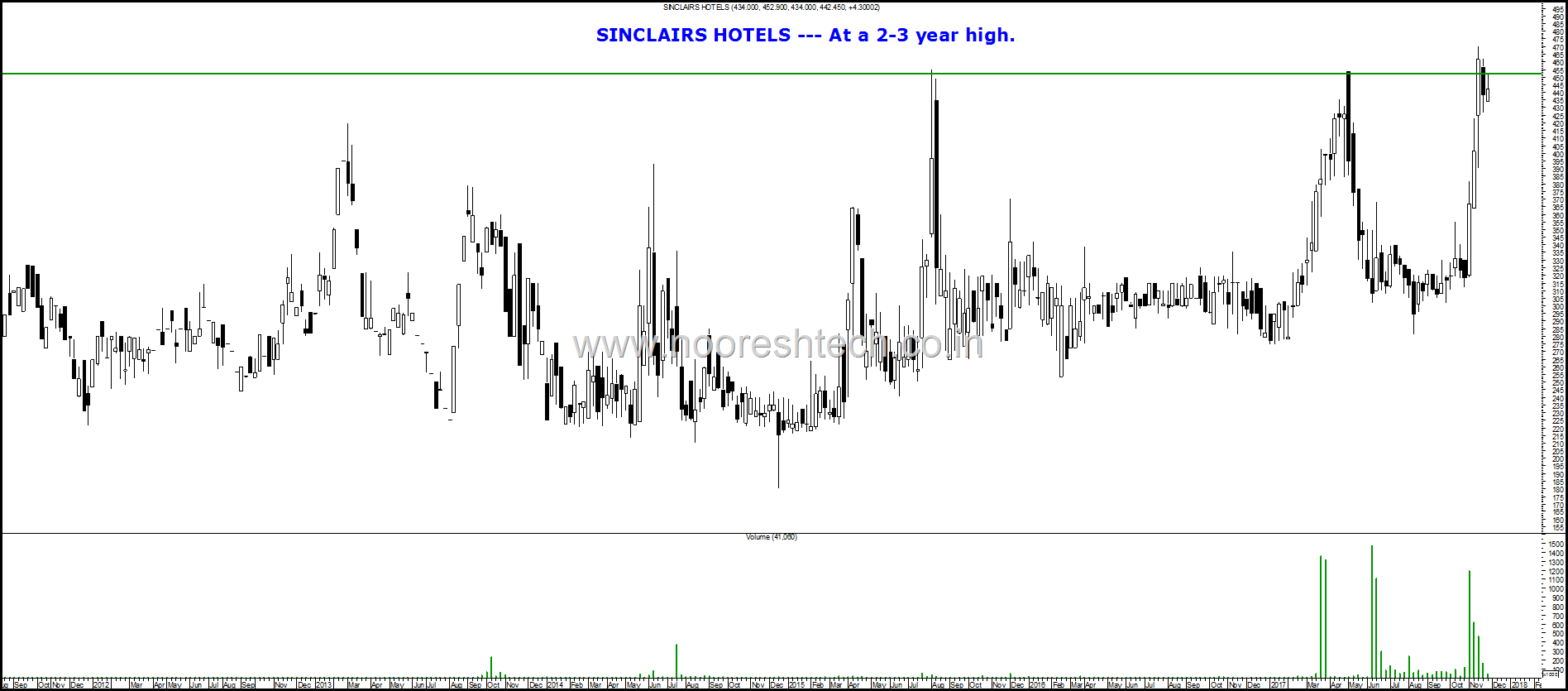 Sinclairs Hotels