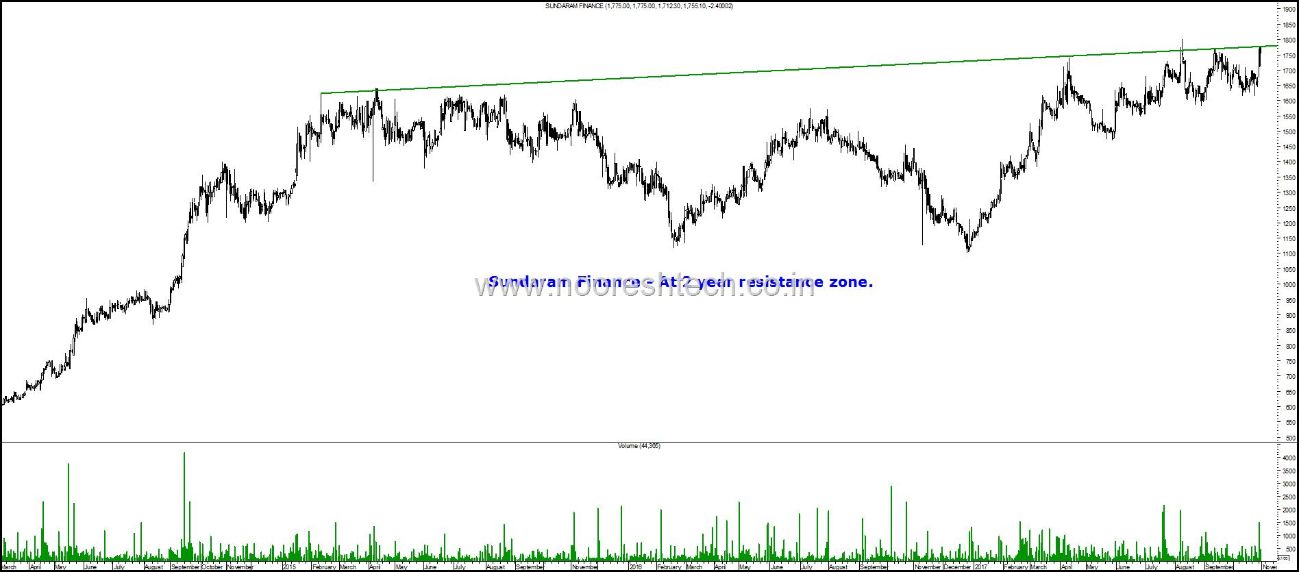 Sundaram Finance blog