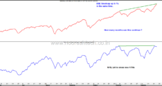 BSE Smallcap Index and Nifty/Sensex–Momentum Divergence–How long can it continue ?