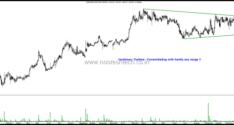 Stocks on Radar–Alicon Castalloys, Asahi Songwon,Lumax Auto Tech, Simplex Infra, Vardhman Textiles.