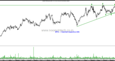 Oil Marketing Companies–BPCL , HPCL, IOC. A Bounce Trade or Short ?