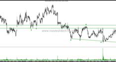 Interesting Large Cap Charts–Infosys, TCS , Zee Entertainment, ITC, UltraTech