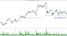 Technical Charts on Radar – Bajfinance, Bajajfinsv, CUB, EID parry, Federal bank, Geojit, GMDC, Godrejcp, JCHAC, KSCL