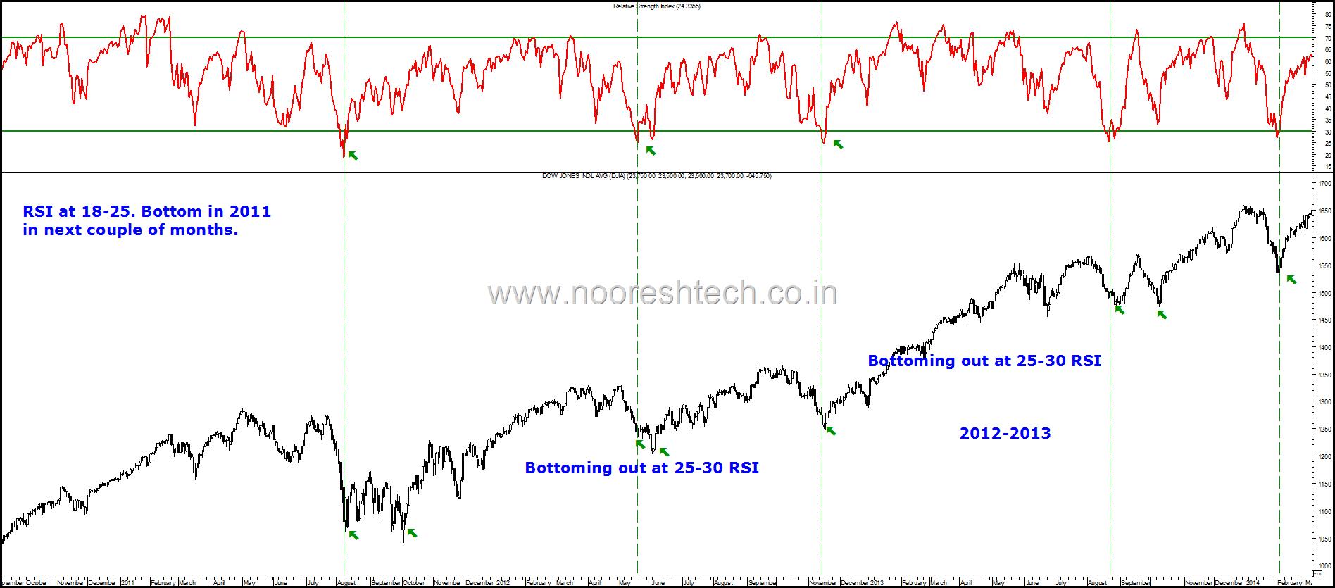 Dow Jones 2011-2013 RSI