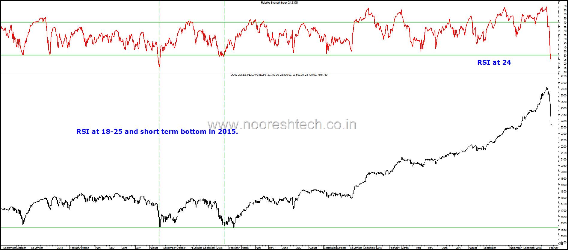 Dow Jones RSI