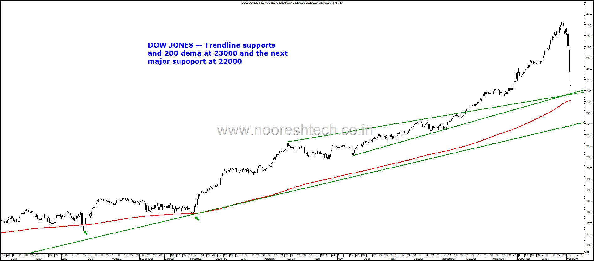 Dow Jones back to 200 dema