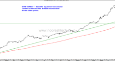 Pause after a Correction–Another Dip Down or Reversal ?