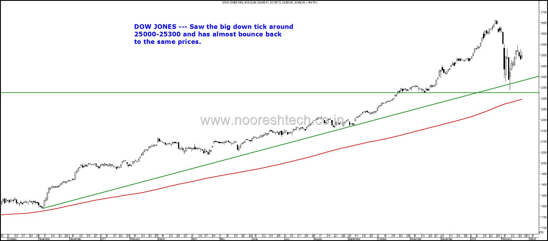 Dow Jones bounce