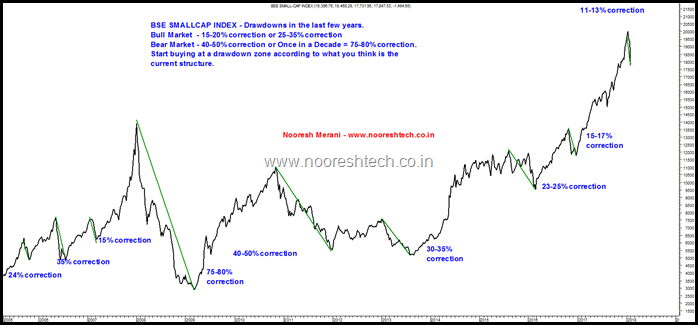 Nooresh - Smallcap Corrections